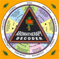 Aromatherapy Decoder Wheel